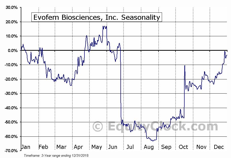 Evofem Biosciences, Inc. (EVFM) Seasonal Chart