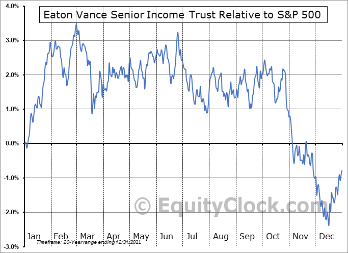 EVF Relative to the S&P 500