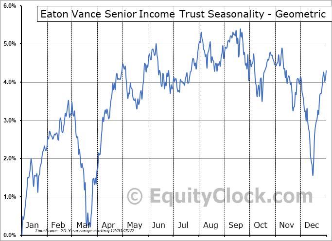 Eaton Vance Senior Income Trust (NYSE:EVF) Seasonality
