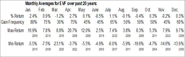 Monthly Seasonal Eaton Vance Senior Income Trust (NYSE:EVF)