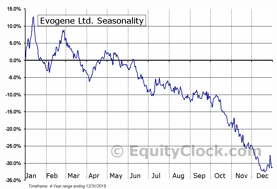 Evogene Ltd. (EVGN) Seasonal Chart