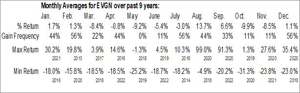 Monthly Seasonal Evogene Ltd. (NASD:EVGN)