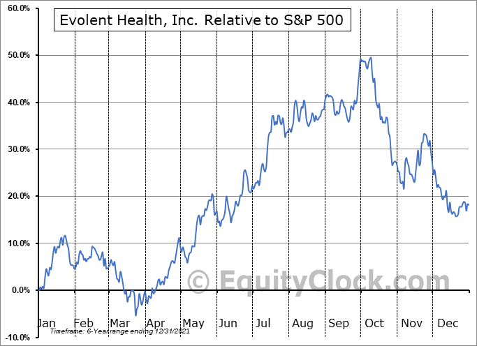 EVH Relative to the S&P 500