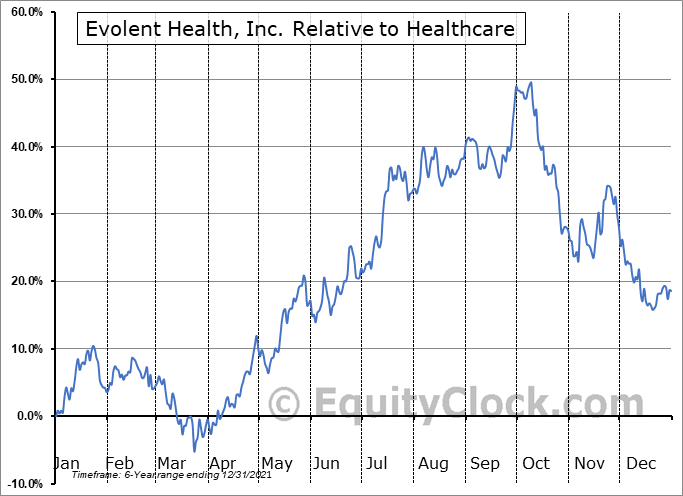 EVH Relative to the Sector