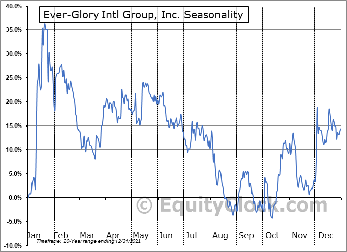Ever-Glory International Group, Inc. Seasonal Chart