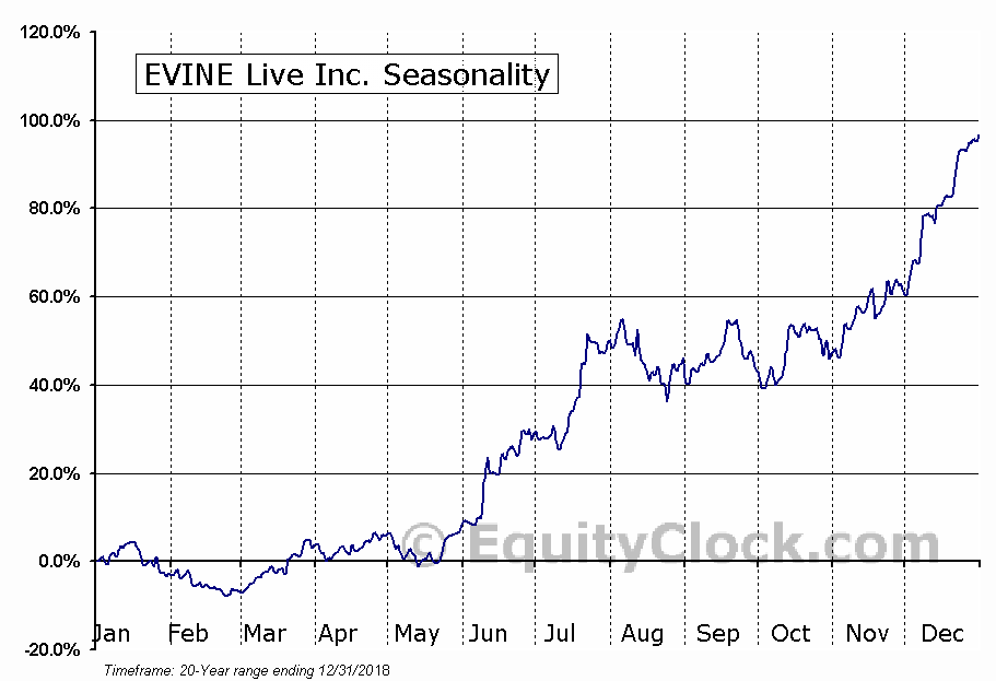 EVINE Live Inc. (EVLV) Seasonal Chart