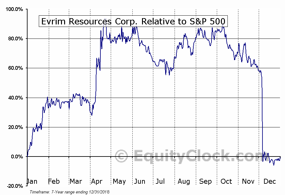 EVM.V Relative to the S&P 500