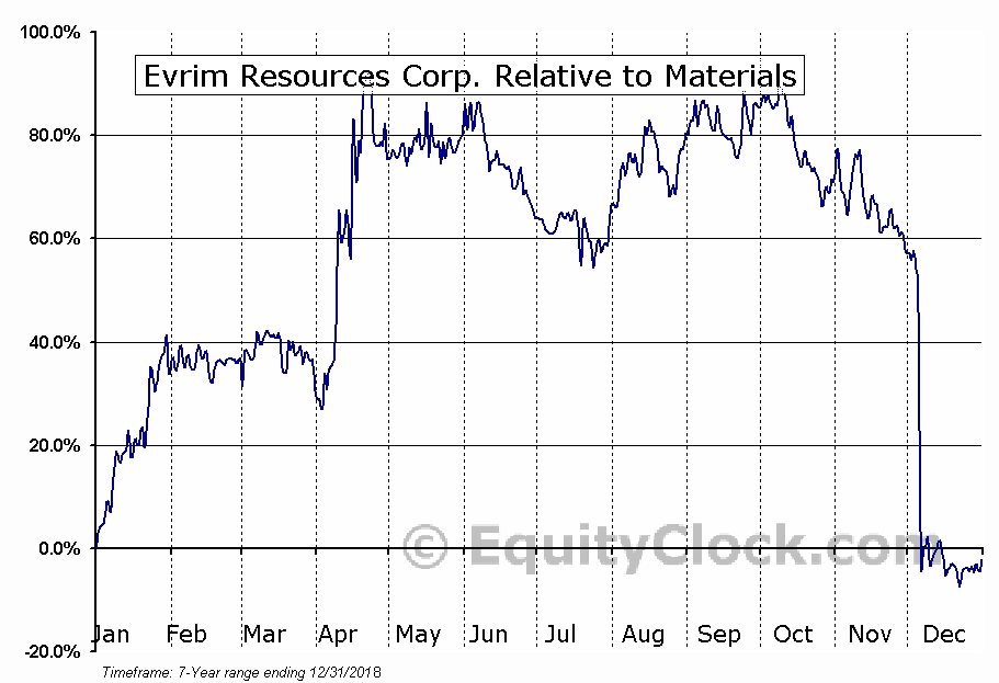 EVM.V Relative to the Sector