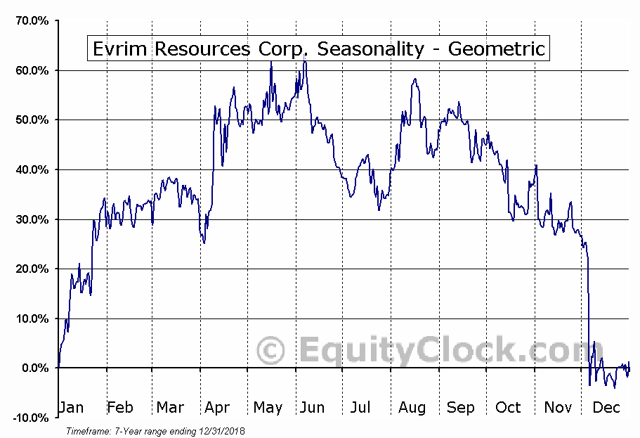 Evrim Resources Corp. (TSXV:EVM.V) Seasonality