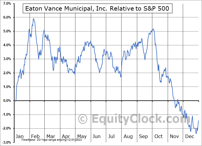 EVN Relative to the S&P 500