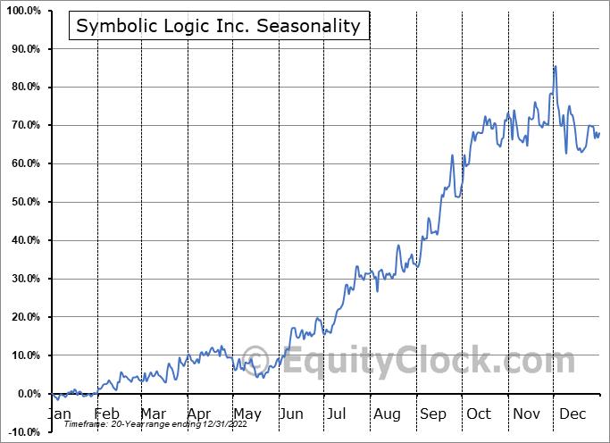 Evolving Systems, Inc. (NASD:EVOL) Seasonality