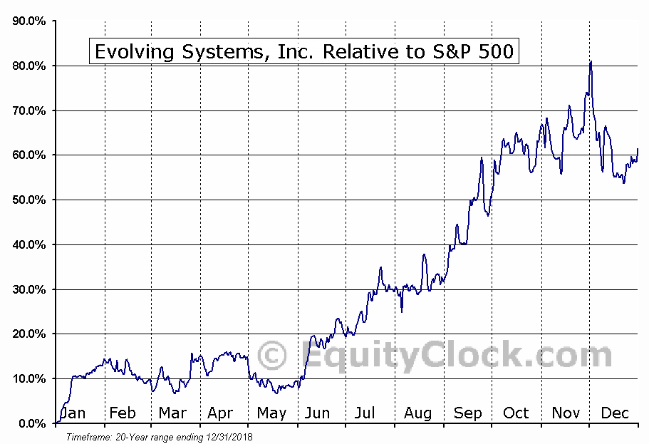 EVOL Relative to the S&P 500