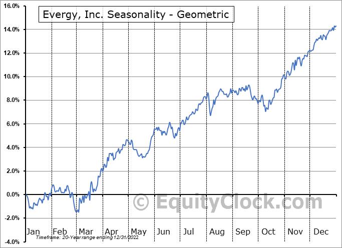 Evergy, Inc. (NYSE:EVRG) Seasonality