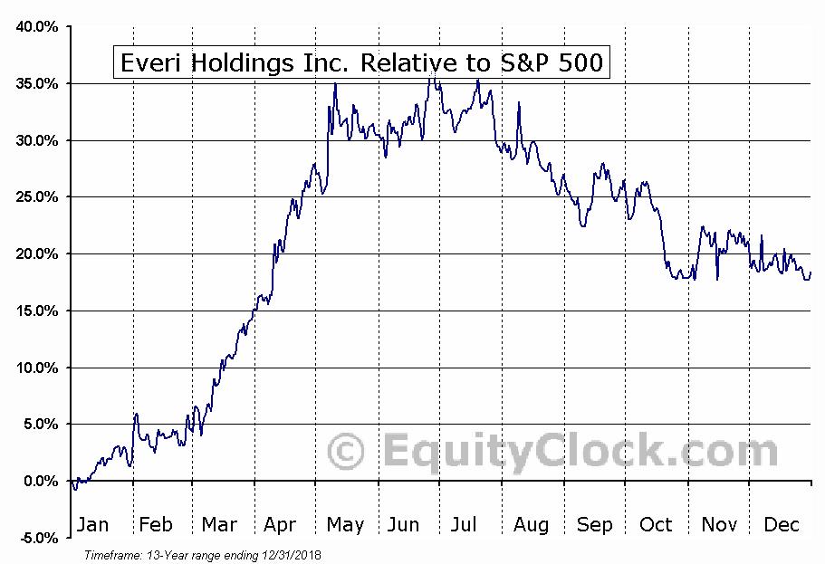 EVRI Relative to the S&P 500