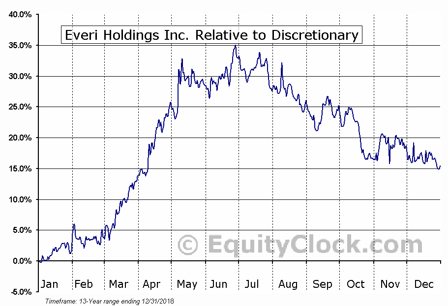 EVRI Relative to the Sector