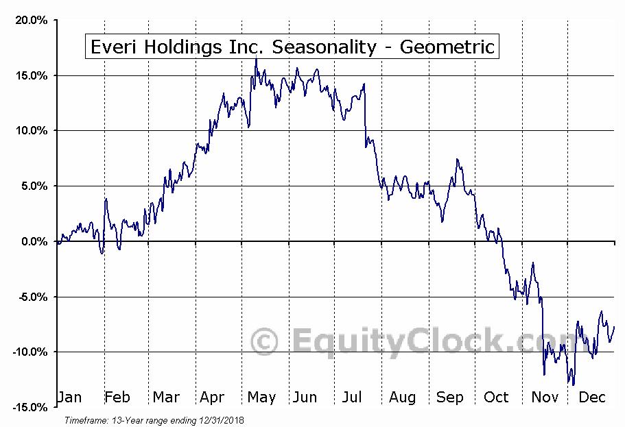 Everi Holdings Inc. (NYSE:EVRI) Seasonality