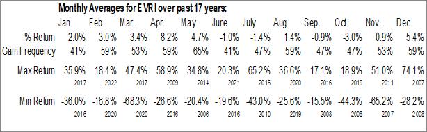 Monthly Seasonal Everi Holdings Inc. (NYSE:EVRI)