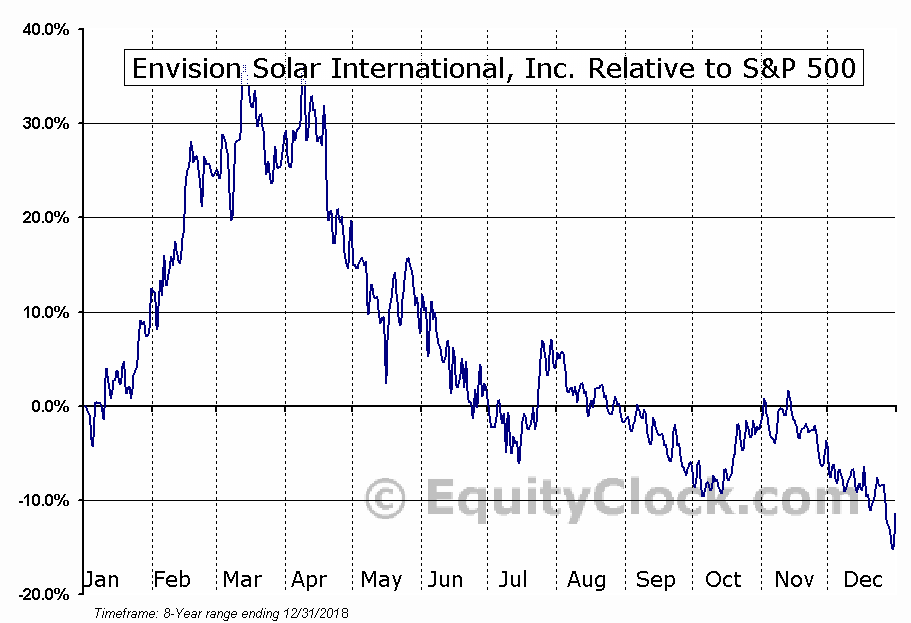 EVSI Relative to the S&P 500