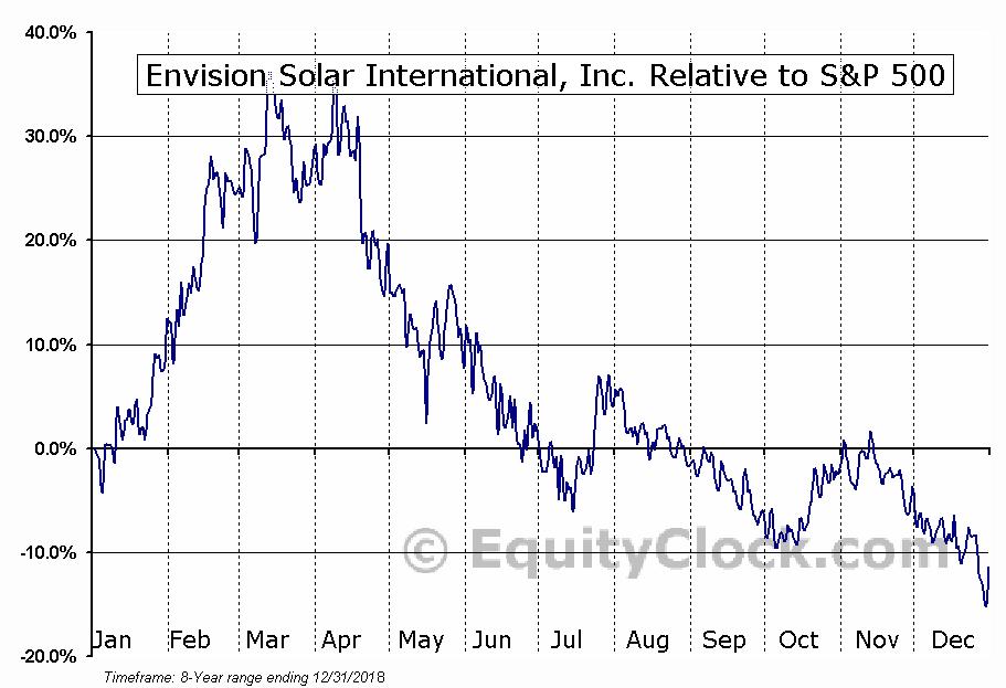 EVSI Relative to the S&P 500
