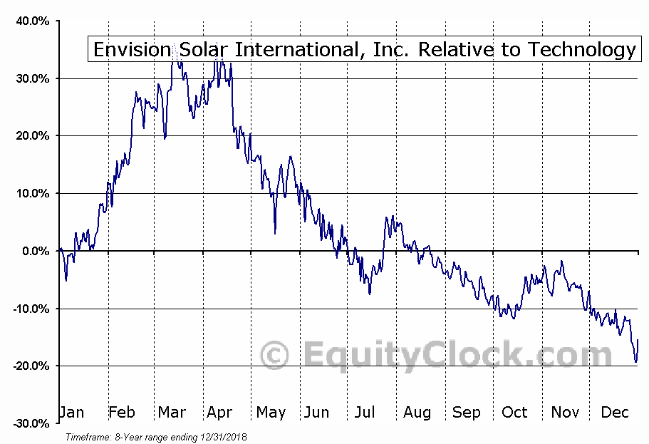 EVSI Relative to the Sector
