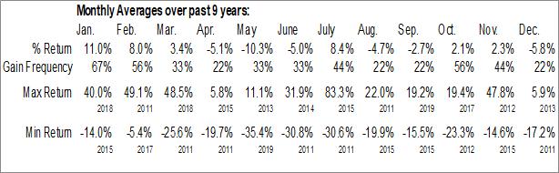 Monthly Seasonal Envision Solar International, Inc. (NASD:EVSI)