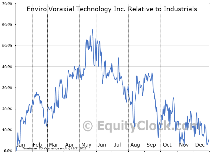EVTN Relative to the Sector