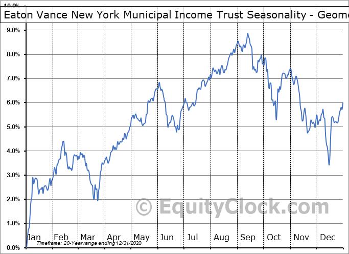 Eaton Vance New York Municipal Income Trust (AMEX:EVY) Seasonality