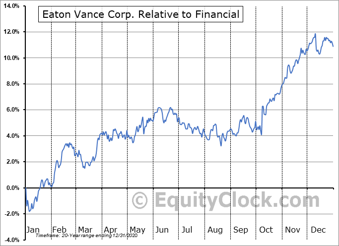 EV Relative to the Sector