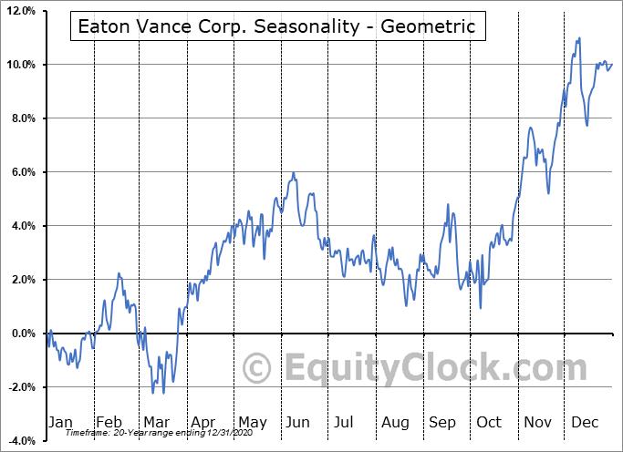 Eaton Vance Corp. (NYSE:EV) Seasonality