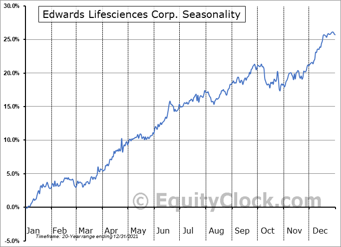 Edwards Lifesciences Corporation Seasonal Chart