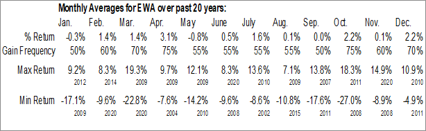Monthly Seasonal iShares MSCI Australia ETF (NYSE:EWA)