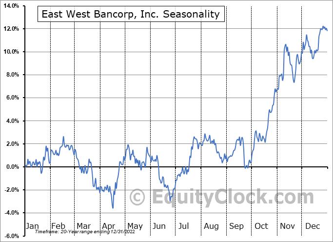 East West Bancorp, Inc. Seasonal Chart