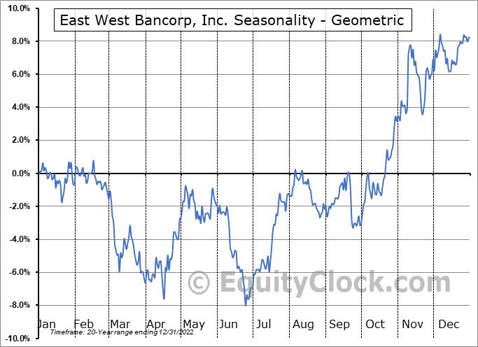 East West Bancorp, Inc. (NASD:EWBC) Seasonality