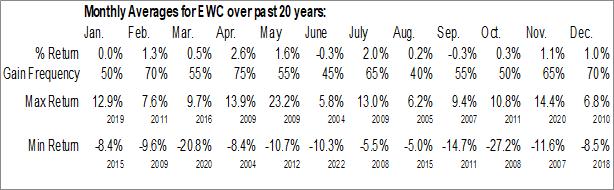 Monthly Seasonal iShares MSCI Canada ETF (NYSE:EWC)