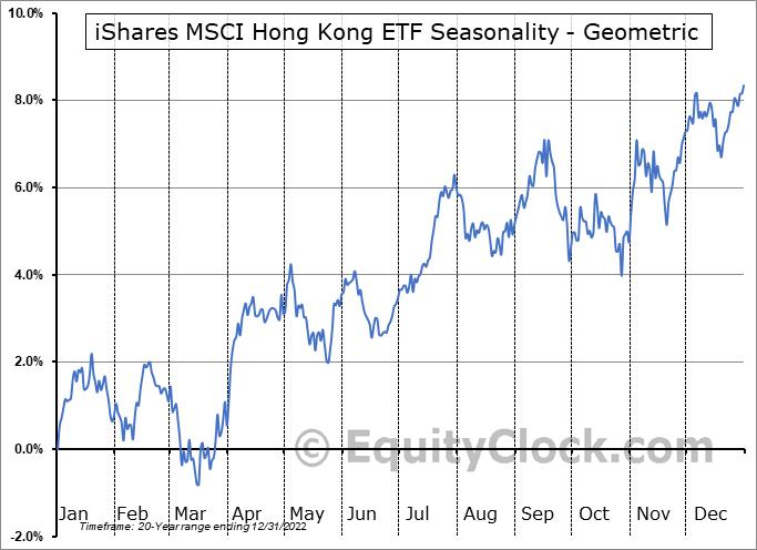 iShares MSCI Hong Kong ETF (NYSE:EWH) Seasonality
