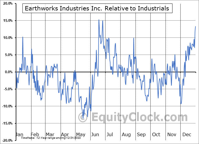 EWK.V Relative to the Sector