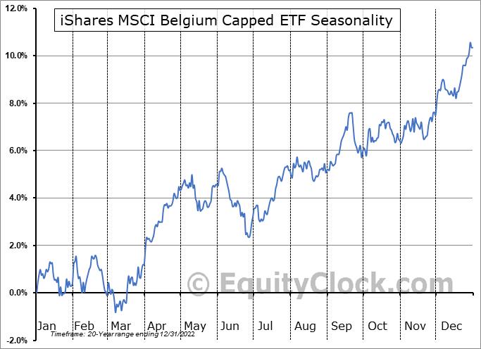 iShares MSCI Belgium Capped ETF (NYSE:EWK) Seasonality