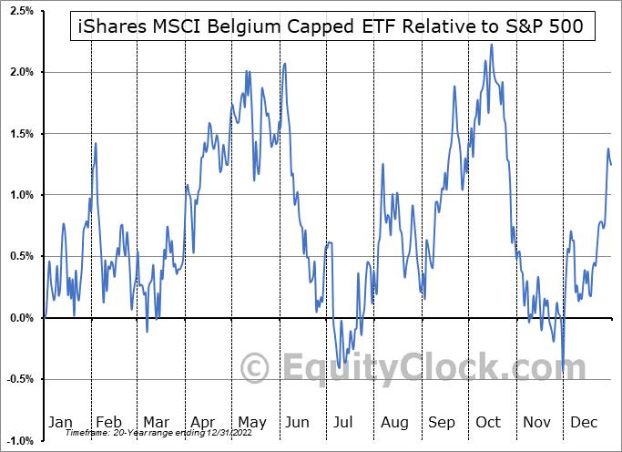 EWK Relative to the S&P 500