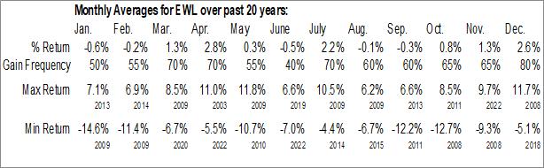 Monthly Seasonal iShares MSCI Switzerland Capped ETF (NYSE:EWL)