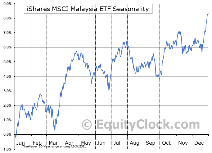 iShares MSCI Malaysia ETF (NYSE:EWM) Seasonality