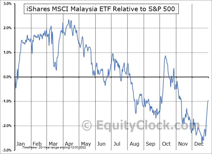 EWM Relative to the S&P 500