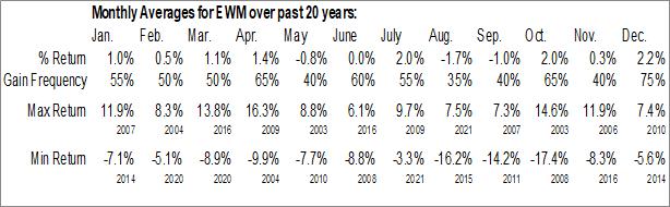 Monthly Seasonal iShares MSCI Malaysia ETF (NYSE:EWM)