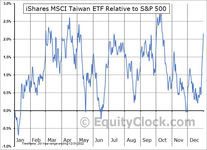 EWT Relative to the S&P 500