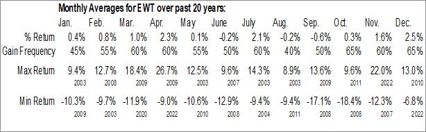 Monthly Seasonal iShares MSCI Taiwan ETF (NYSE:EWT)