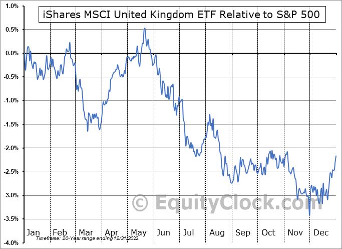 EWU Relative to the S&P 500