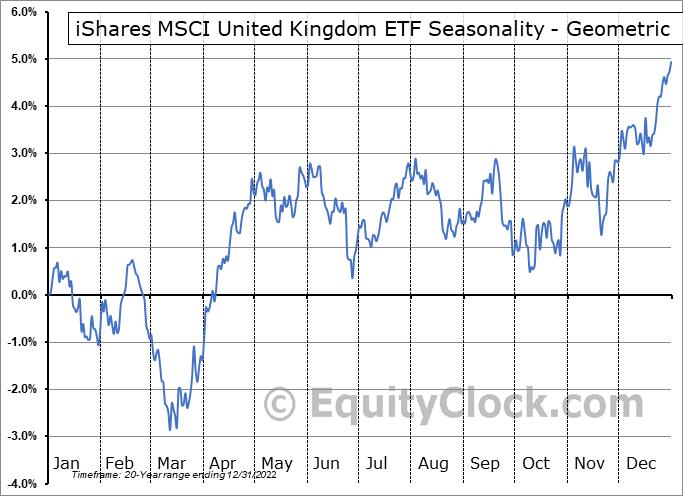 iShares MSCI United Kingdom ETF (NYSE:EWU) Seasonality