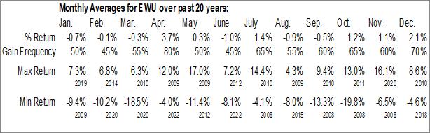 Monthly Seasonal iShares MSCI United Kingdom ETF (NYSE:EWU)