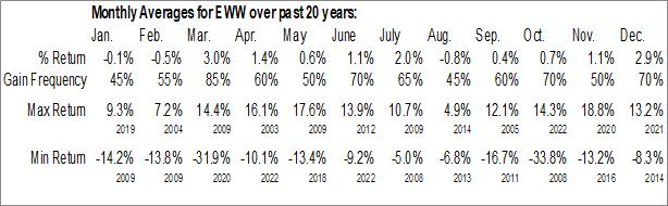 Monthly Seasonal iShares MSCI Mexico Capped ETF (NYSE:EWW)