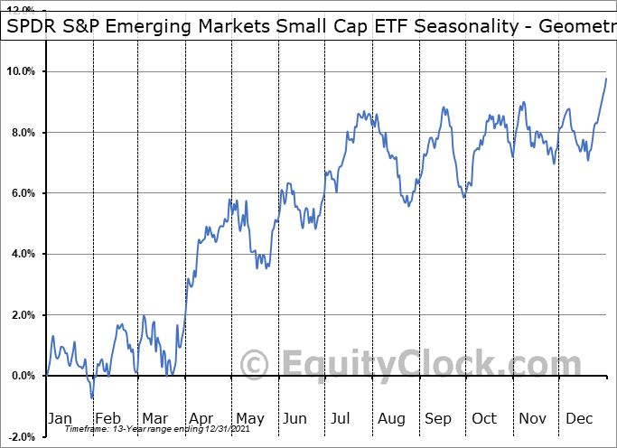 SPDR S&P Emerging Markets Small Cap ETF (NYSE:EWX) Seasonality