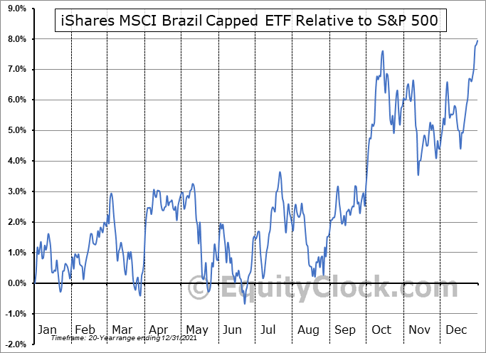 EWZ Relative to the S&P 500